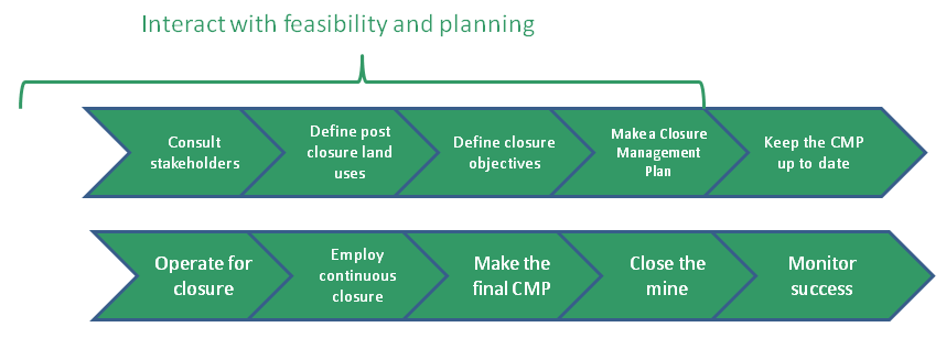 Outline of the mine closure process